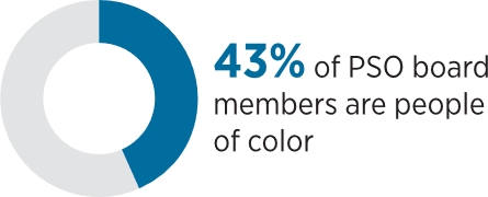 Donut Chart - 43% of PSO board members are people of color.