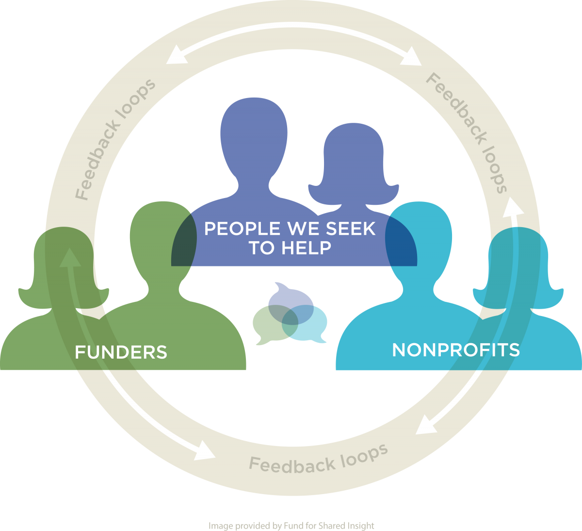 Foundation Openness Graphic