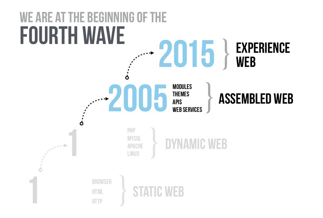 A slide from Dries Buytaert's keynote which shows the evolution of the web.