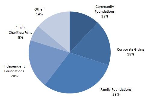 Breakdown of regional association grantmaking members by foundation type.